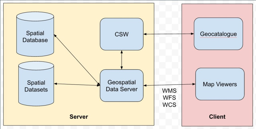 Implementing an Open Source Spatiotemporal Search Platform